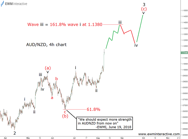 Elliott Wave analysis AUDNZD Forex pair