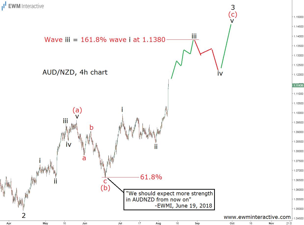 AUDNZD Elliott Wave forecast update