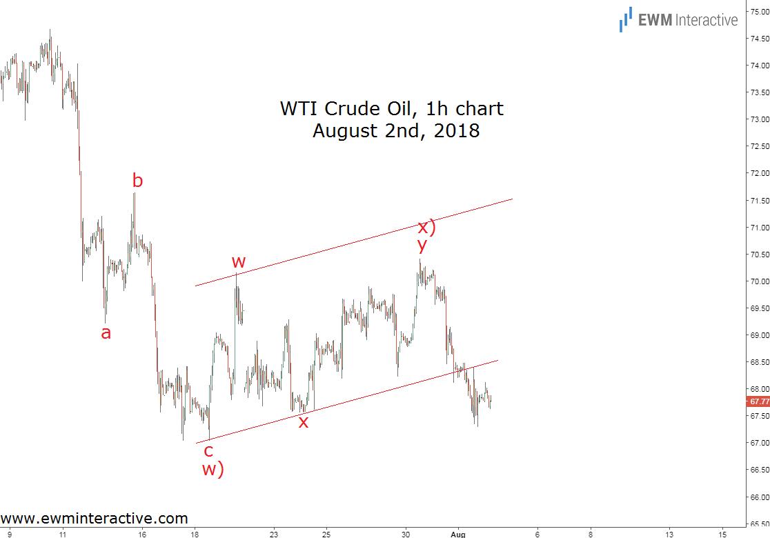 crude oil Elliott wave analysis update