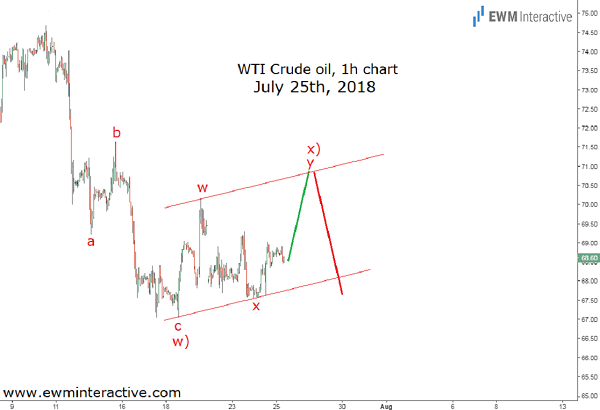 WTI prices Elliott wave decline