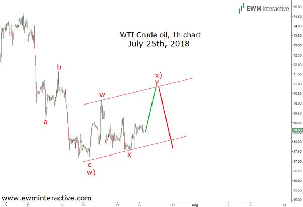 WTI prices Elliott wave decline