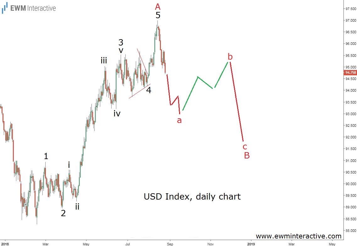 dollar index Elliott wave analysis