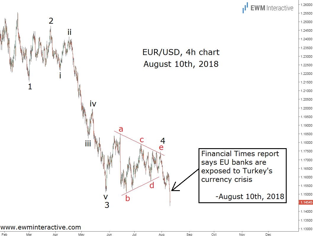 EURUSD Turkey crisis Elliott Wave chart