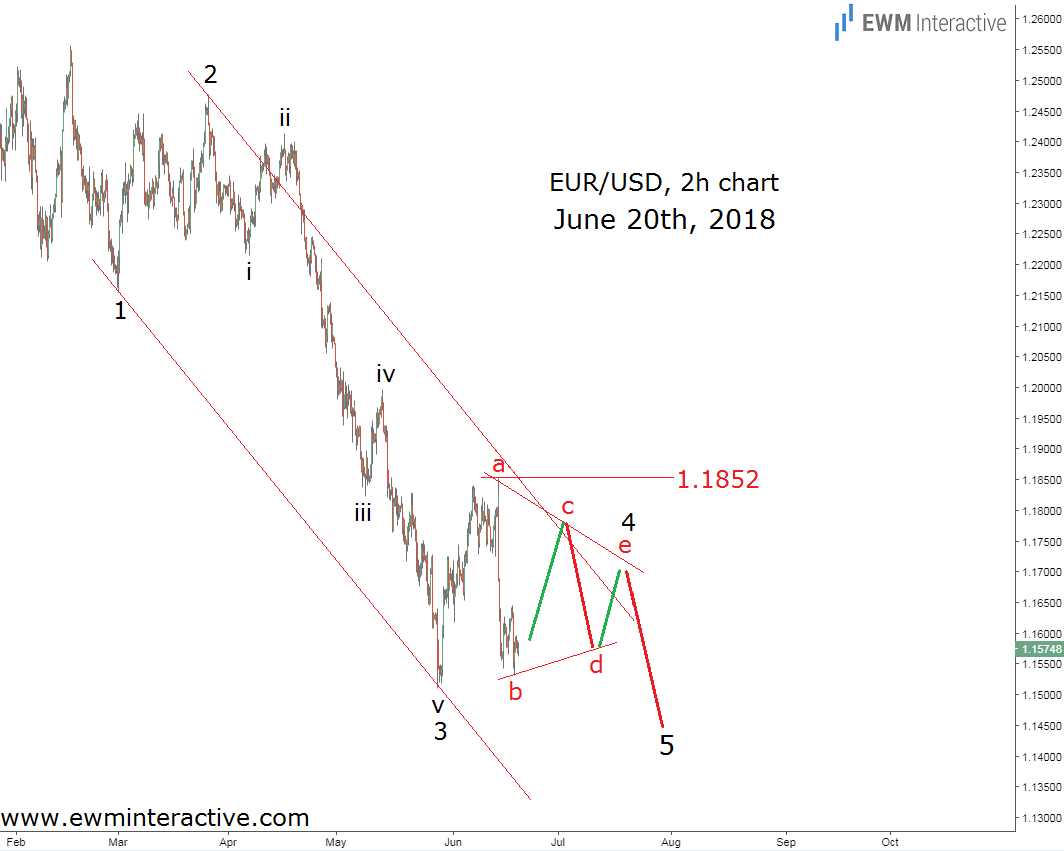 EURUSD Elliott Wave analysis June 20