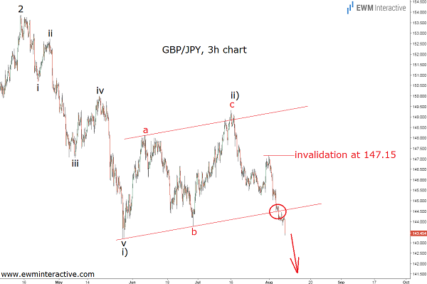 Elliott Wave chart GBPJPY update