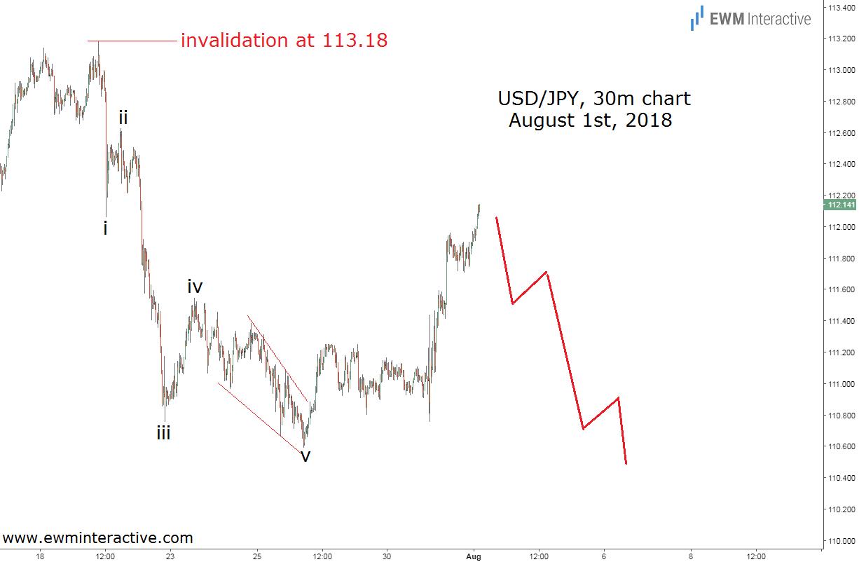 Japanese yen Elliott Wave prediction