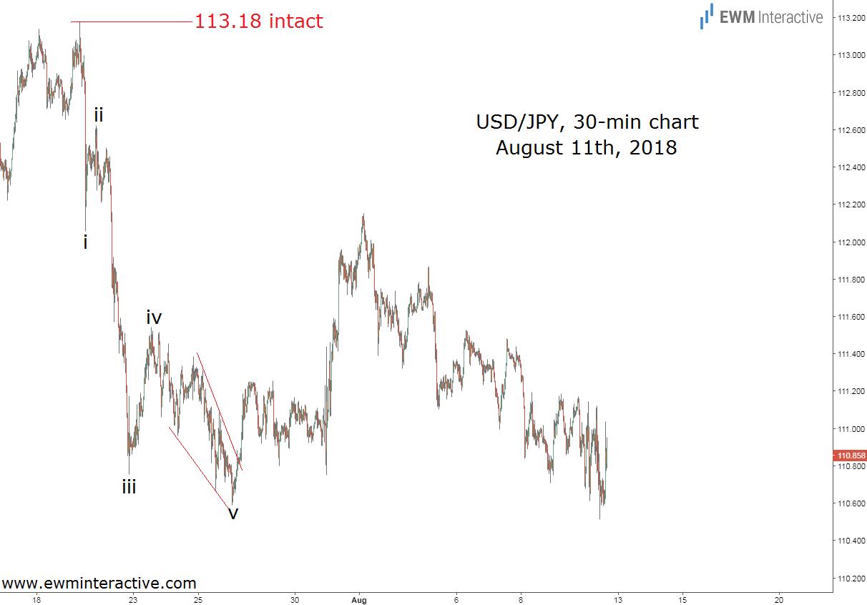 Japanese yen to U.S. dollar Elliott Wave update