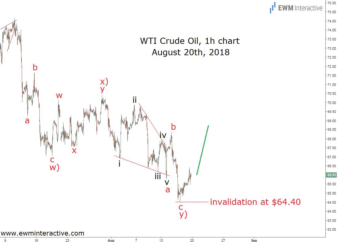 WTI crude oil Elliott wave chart Aug. 20th