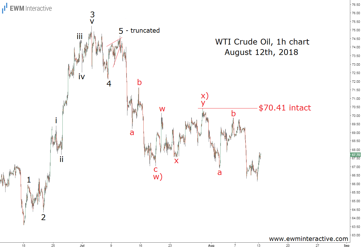 WTI crude oil Elliott Wave update