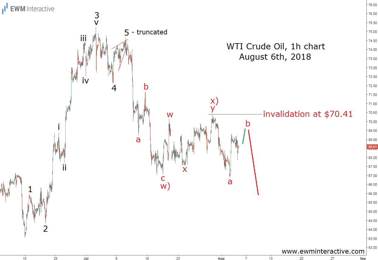 WTI crude oil Elliott Wave analysis