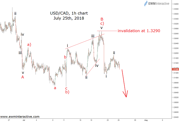 USDCAD Forex pair update