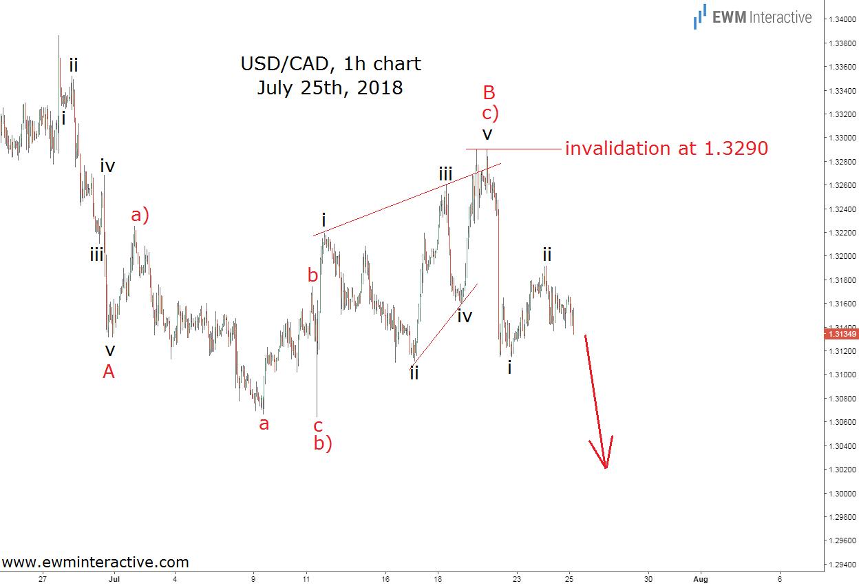 USDCAD Elliott wave analysis July 25