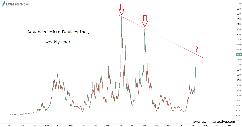 AMD stock cyclical history chart