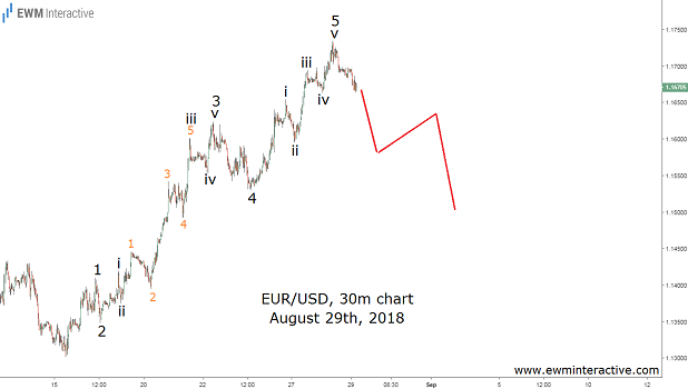 Emerging Markets Crisis not the real reason for EURUSD's Weakness