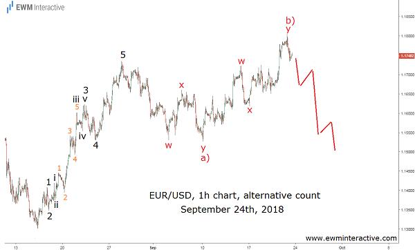 Euro dollar crashes after Fed raises rates