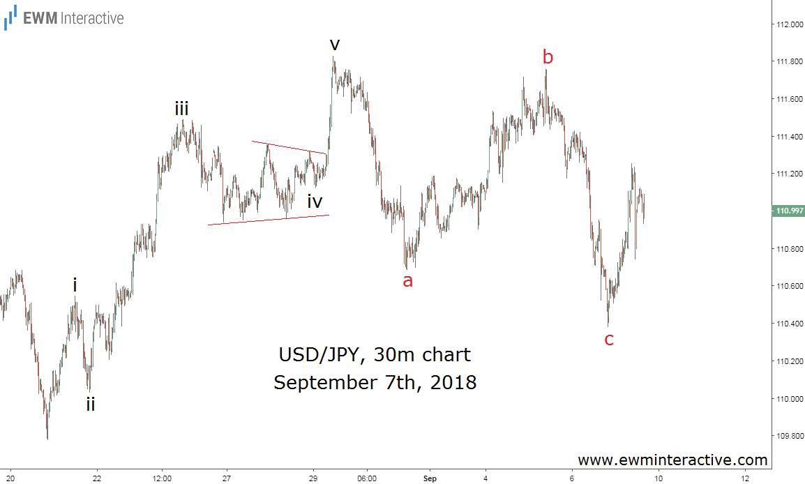 USDJPY Updated Elliott Wave Chart