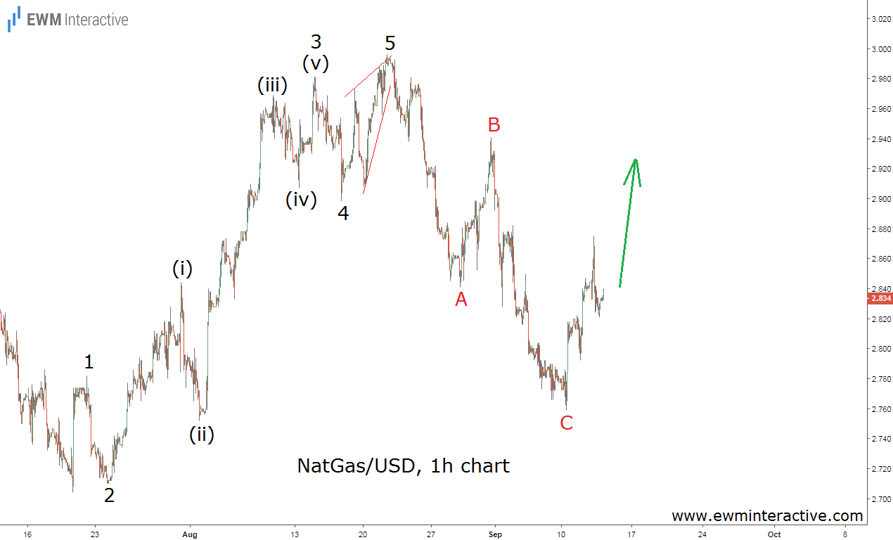 natural gas prices Elliott wave forecast