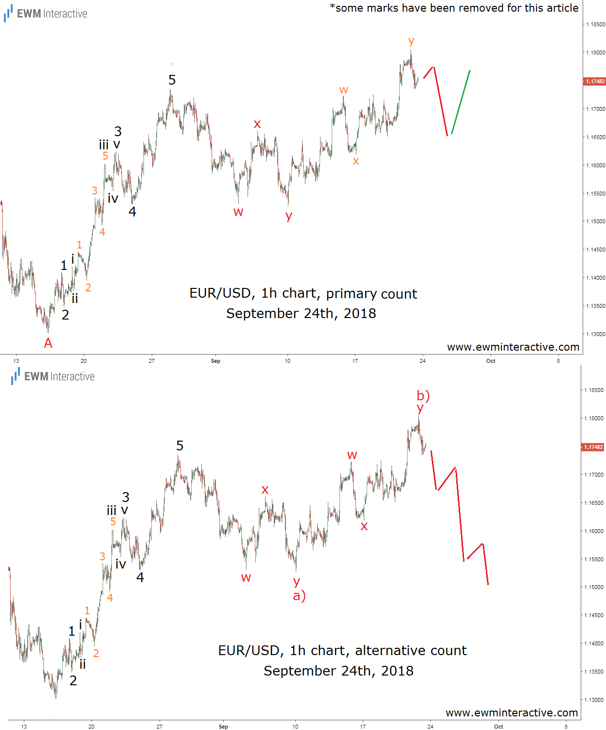 EURUSD Elliott wave analysis prediction