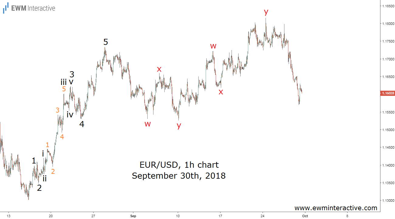 EURUSD crashed after Fed rate hike