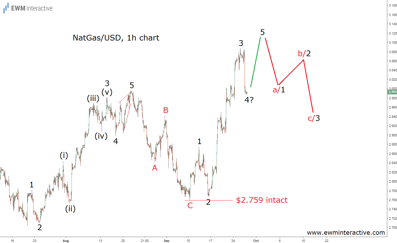 Natural gas prices Elliott wave analysis