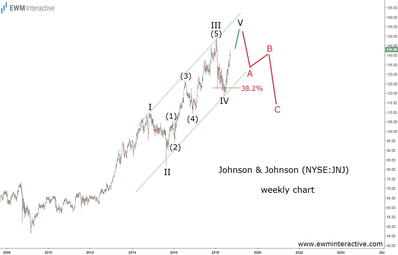 Johnson & Johnson weekly Elliott Wave chart