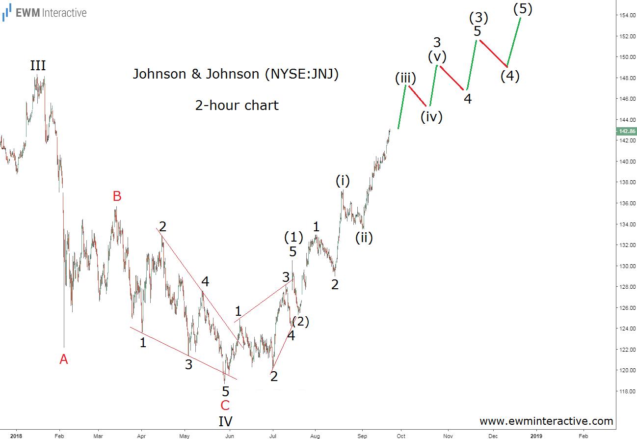 JNJ stock Elliott wave analysis