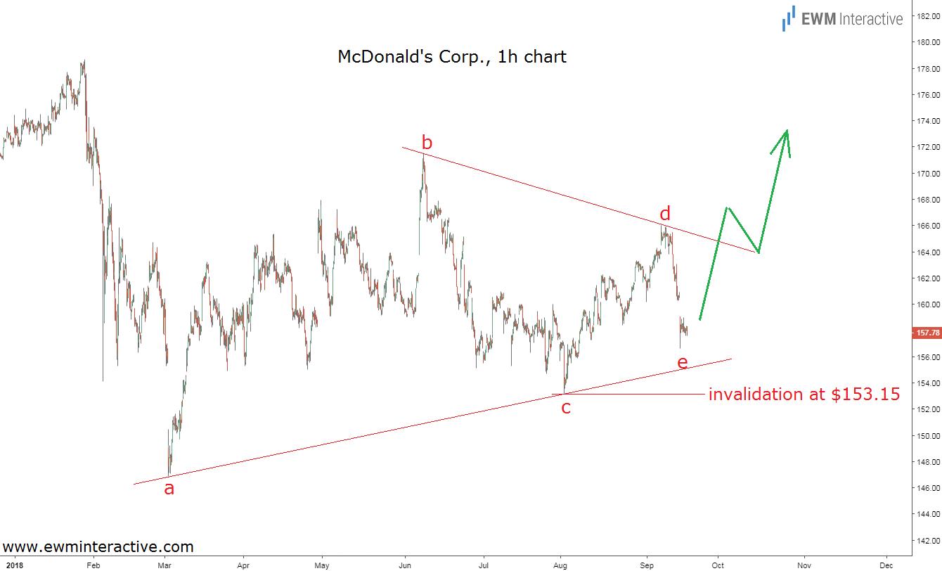 Elliott Wave chart MCD stock