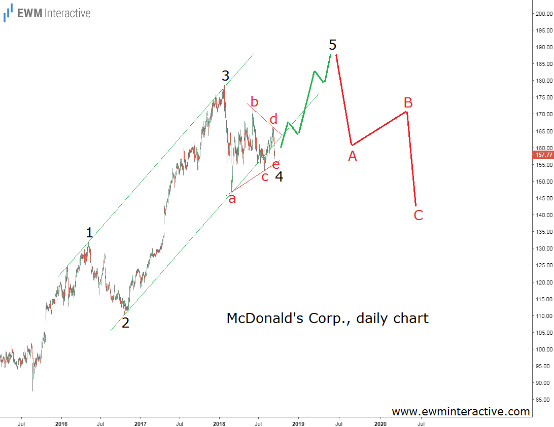 MCD stock daily Elliott Wave forecast