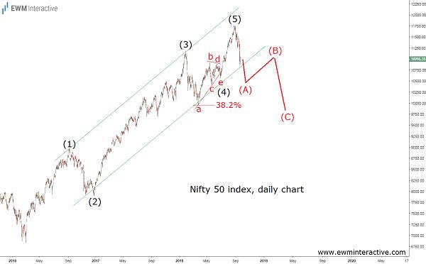 India index nifty 50 Elliott wave forecast
