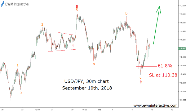 dollar to Japanese yen Elliott wave outlook