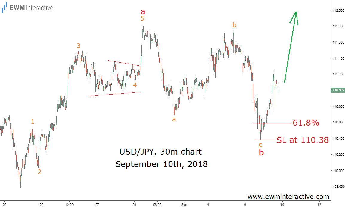 Elliott wave chart USDJPY September 10