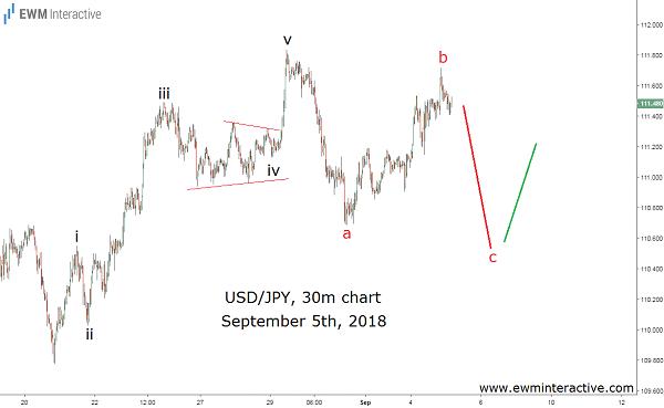 Elliott Wave analysis predicts two USDJPY reversals