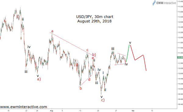 dollar to yen Elliott wave forecast