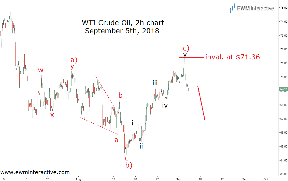 mid-week Elliott wave update of WTI crude oil