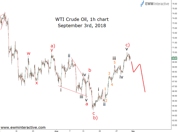 Crude oil Elliott Wave trading