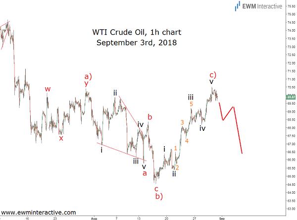 Crude oil Elliott Wave trading