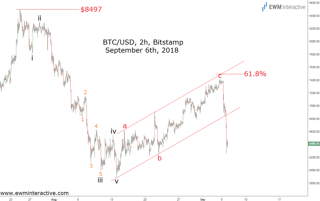 Price of Bitcoin plunges following Elliott Wave pattern