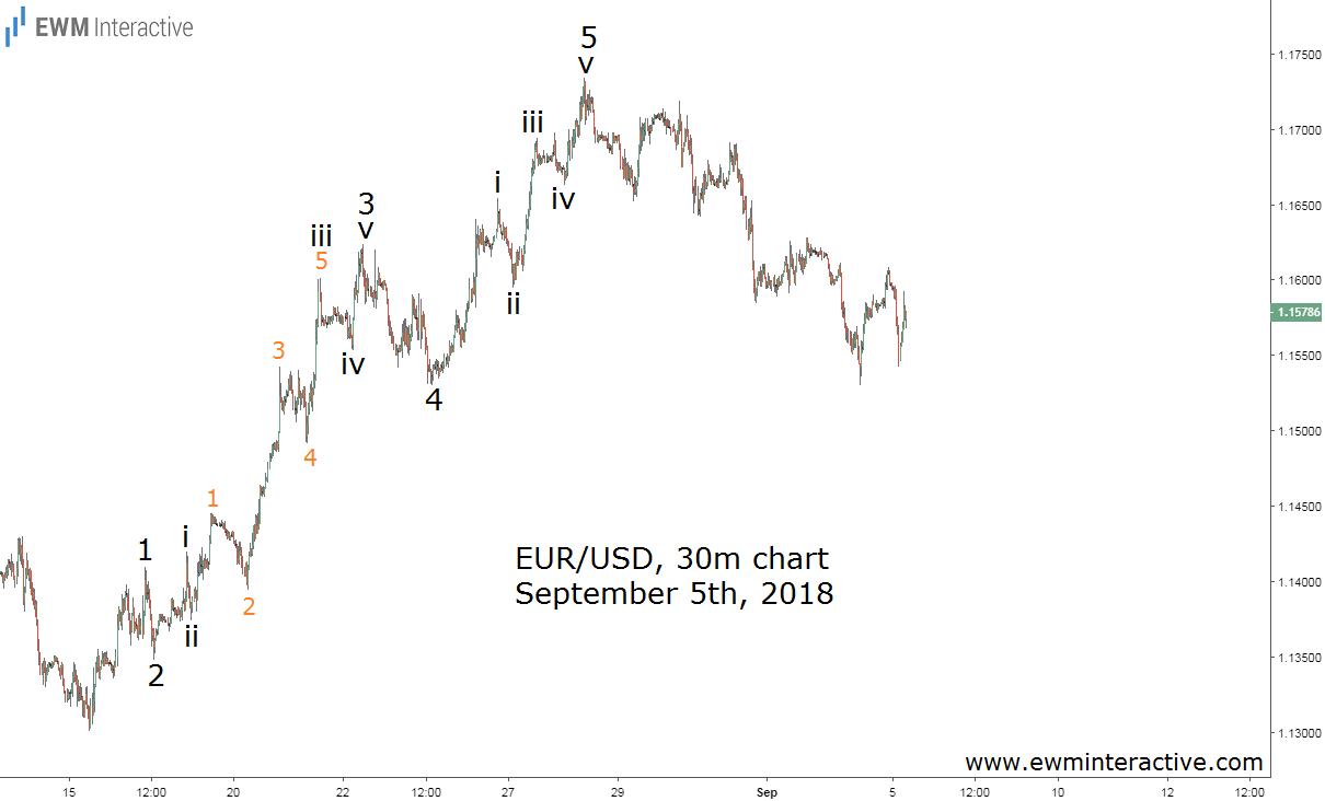 EURUSD September 5th Elliott Wave Update