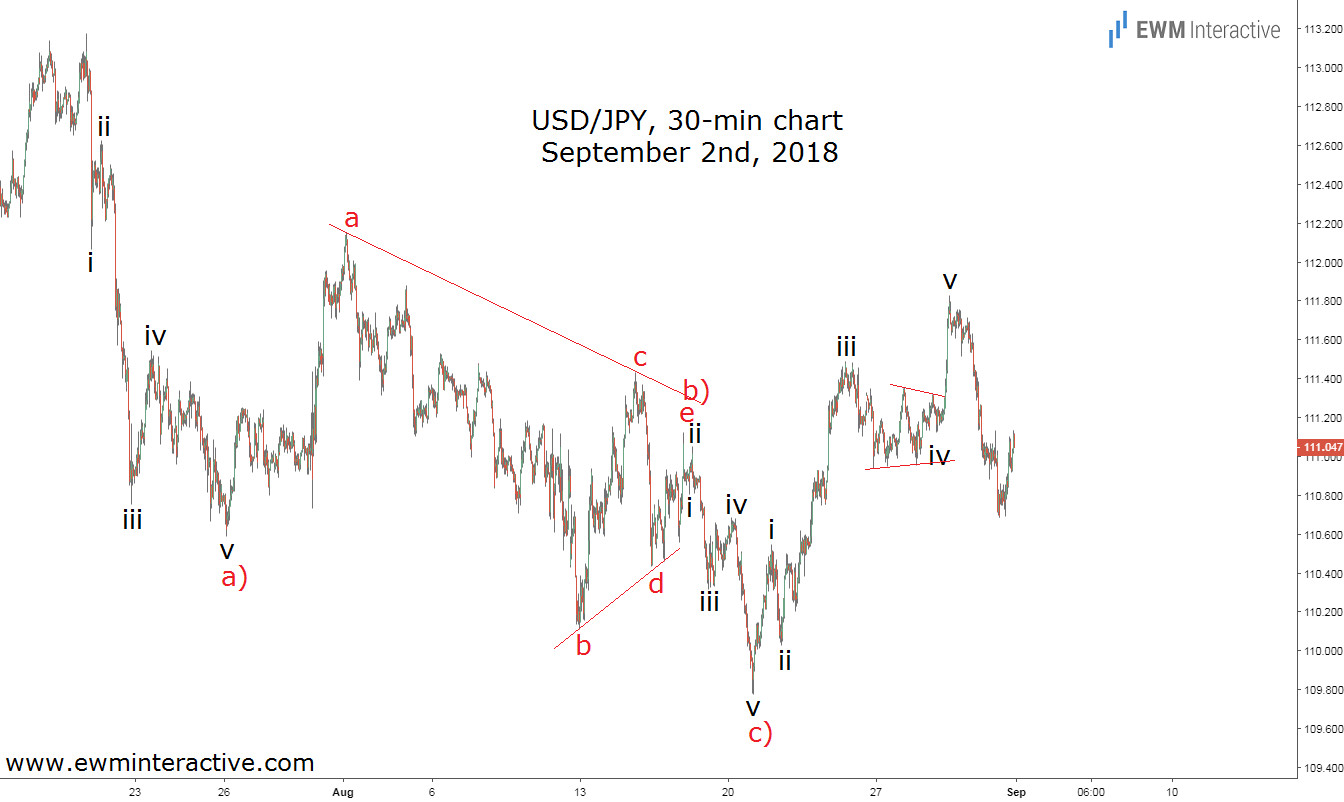 USDJPY updated Elliott Wave analysis