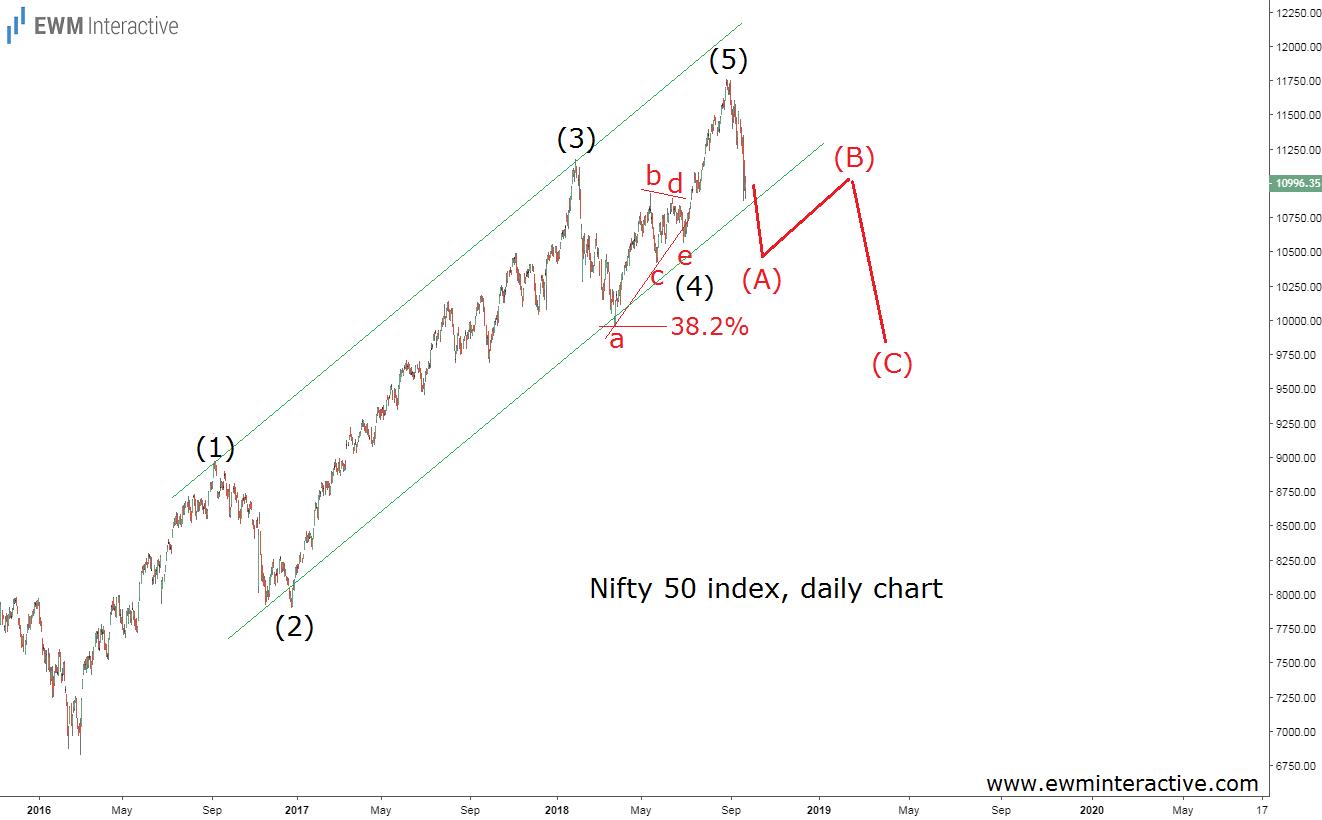 nifty 50 Indian stock market index Elliott wave analysis