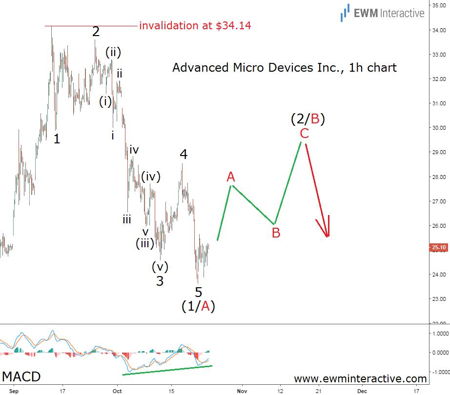 AMD stock Elliott Wave forecast