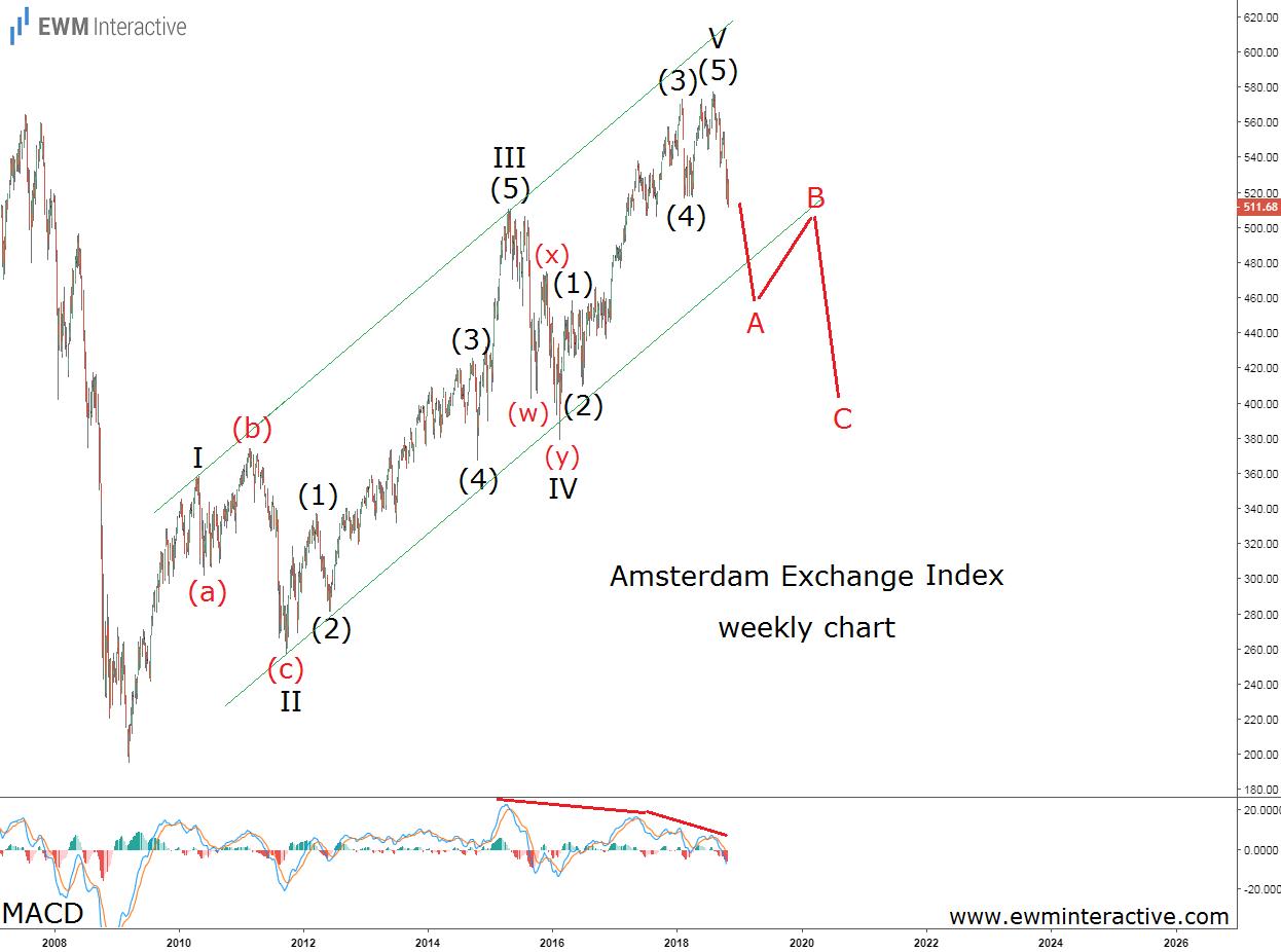 Amsterdam stock exchange index Elliott wave forecast