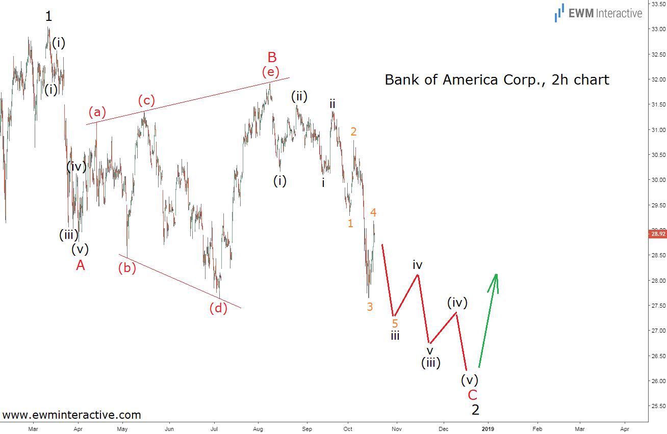 Bank of America stock Elliott wave analysis