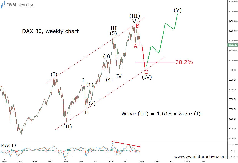 Elliott wave analysis German DAX