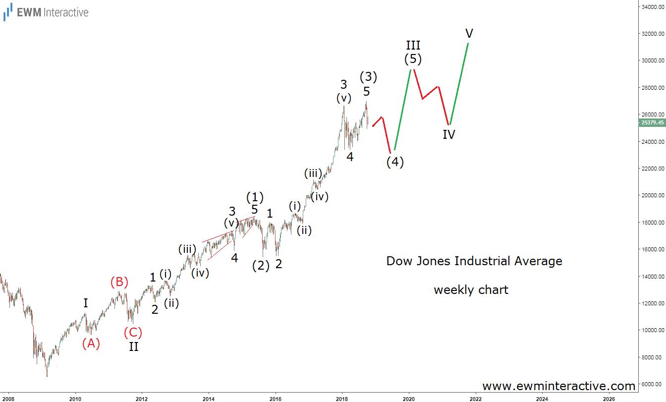 Dow Jones 30K - Alternative Elliott wave outlook