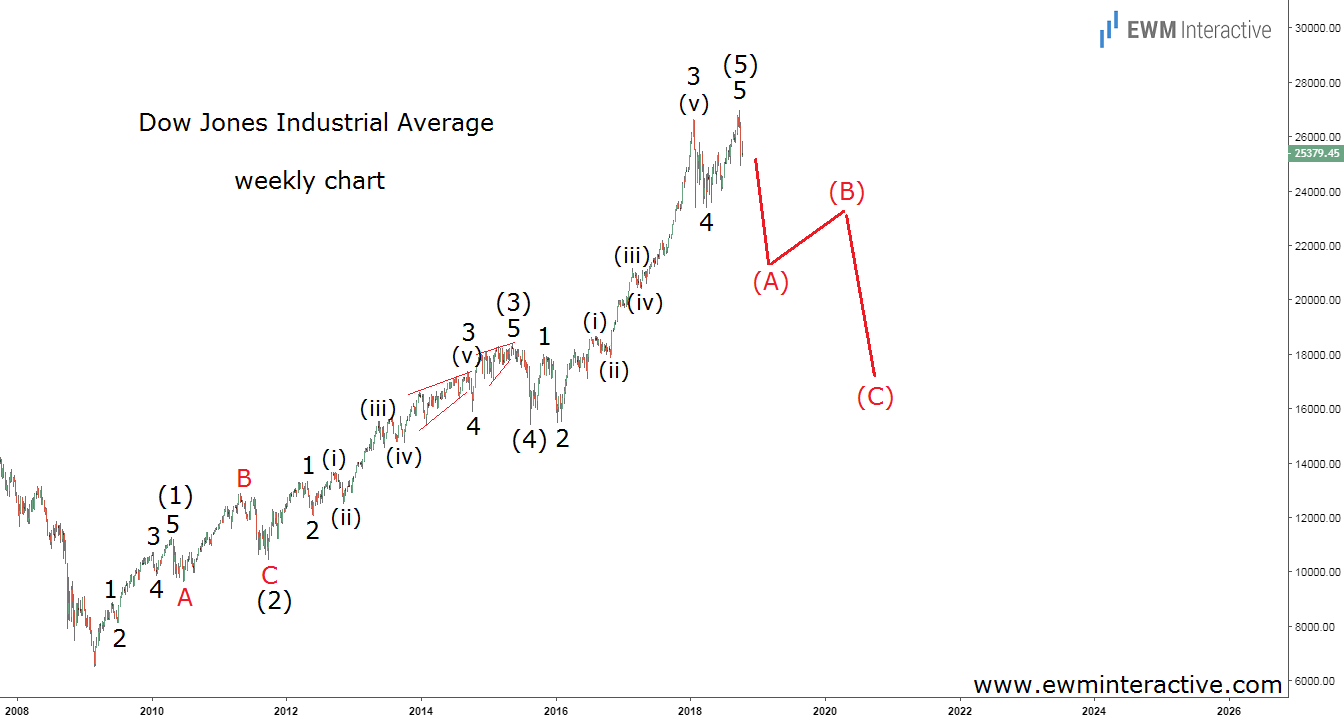 Dow Jones Industrial Average Elliott wave chart