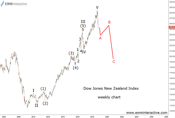 DJ New Zealand Falling off a cliff