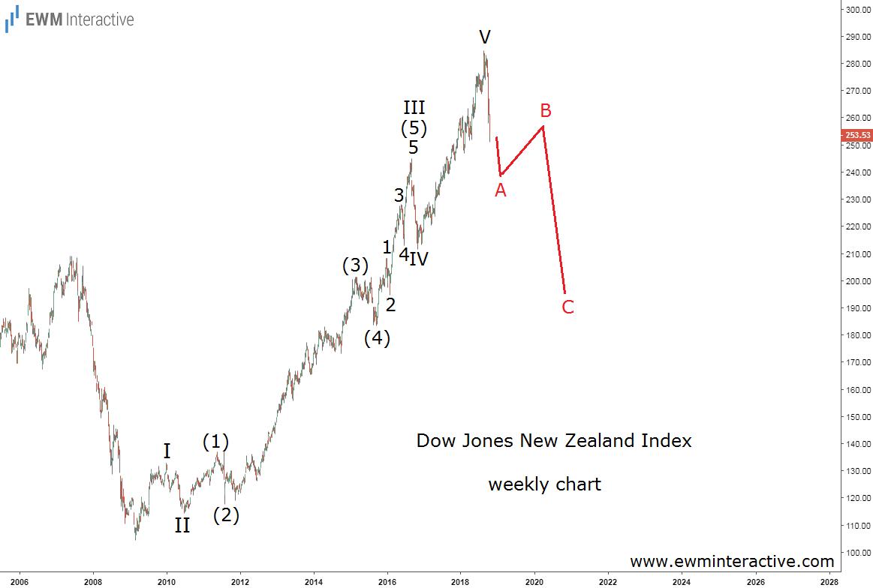 DJ New Zealand Index Elliott wave forecast