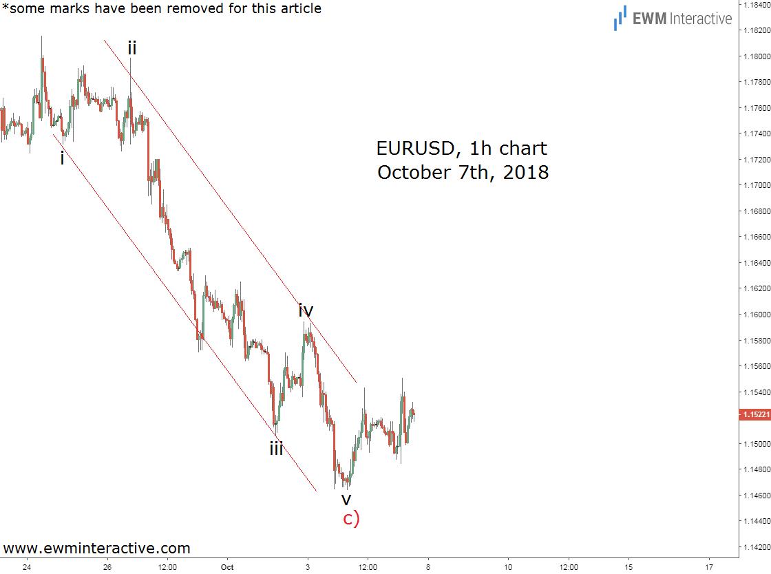 Elliott wave forecast Forex market EURUSD