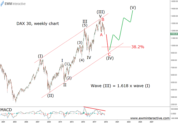 German DAX remains vulnerable - Elliott wave analysis